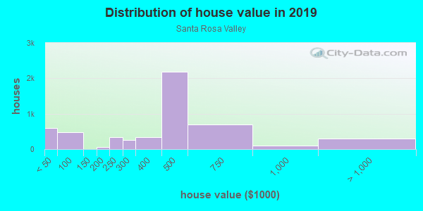 House/condo value distribution in Santa Rosa Valley in Camarillo, CA neighborhood, block, subdivision, or community