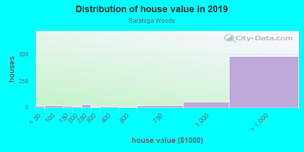 House/condo value distribution in Saratoga Woods in Saratoga, CA neighborhood, block, subdivision, or community