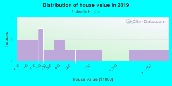 House/condo value distribution in Saylorville Heights in Des Moines, IA neighborhood, block, subdivision, or community