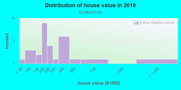 House/condo value distribution in Scottfield Park in East Orange, NJ neighborhood, block, subdivision, or community