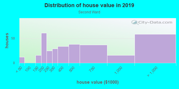 House/condo value distribution in Second Ward in Charlotte, NC neighborhood, block, subdivision, or community