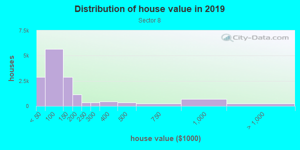 House/condo value distribution in Sector 8 in Rochester, NY neighborhood, block, subdivision, or community