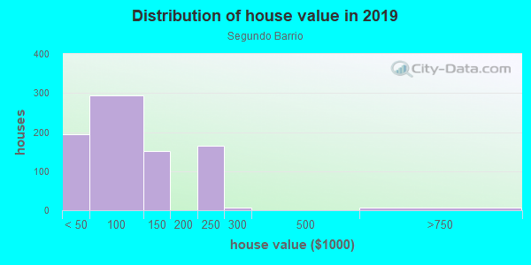 House/condo value distribution in Segundo Barrio in El Paso, TX neighborhood, block, subdivision, or community