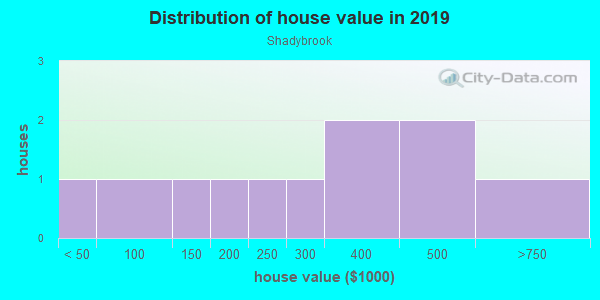 House/condo value distribution in Shadybrook in Carmel, IN neighborhood, block, subdivision, or community