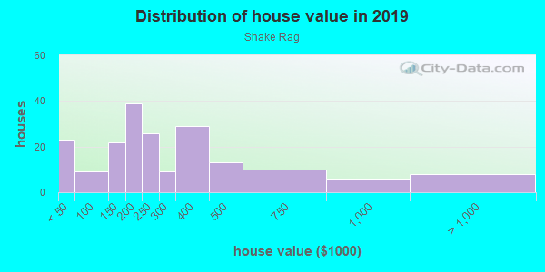 House/condo value distribution in Shake Rag in Peachtree City, GA neighborhood, block, subdivision, or community