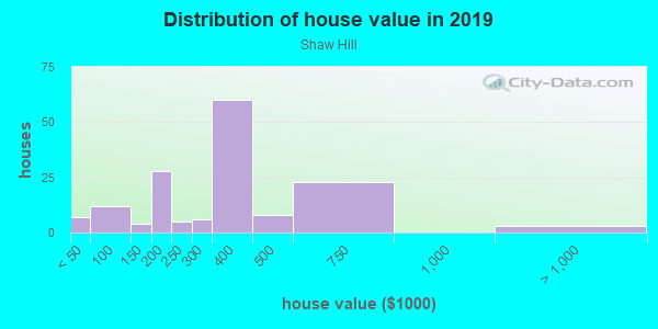 House/condo value distribution in Shaw Hill in Charlottesville, VA neighborhood, block, subdivision, or community