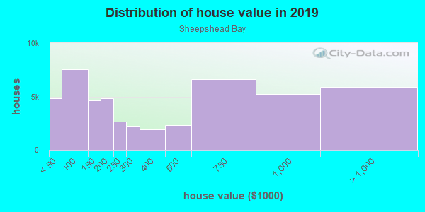 House/condo value distribution in Sheepshead Bay in Brooklyn, NY neighborhood, block, subdivision, or community
