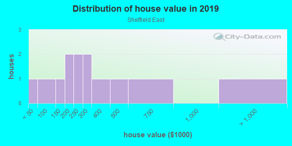 House/condo value distribution in Sheffield East in Brandon, FL neighborhood, block, subdivision, or community