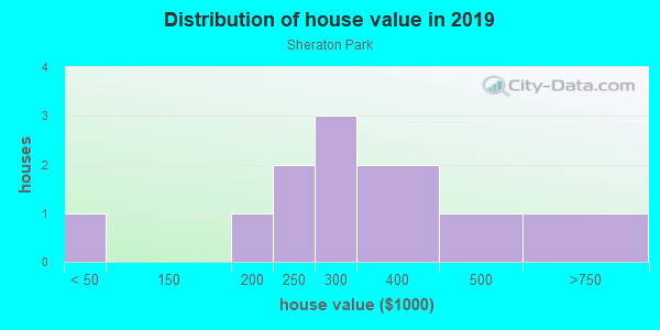 House/condo value distribution in Sheraton Park in Brighton, CO neighborhood, block, subdivision, or community