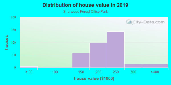 House/condo value distribution in Sherwood Forest Office Park in Baton Rouge, LA neighborhood, block, subdivision, or community