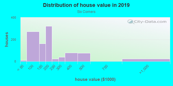 House/condo value distribution in Six Corners in Springfield, MA neighborhood, block, subdivision, or community