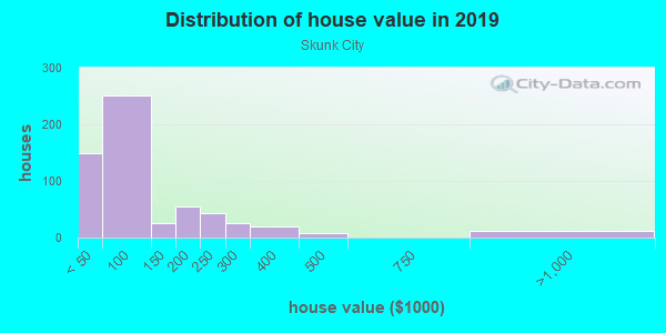 House/condo value distribution in Skunk City in Syracuse, NY neighborhood, block, subdivision, or community