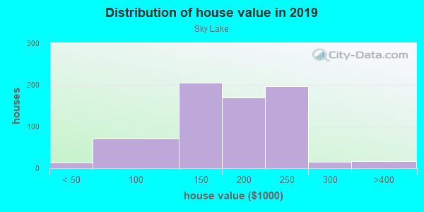 House/condo value distribution in Sky Lake in Orlando, FL neighborhood, block, subdivision, or community