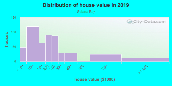 House/condo value distribution in Solana Bay in Tampa, FL neighborhood, block, subdivision, or community