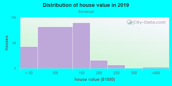 House/condo value distribution in Somerset in Des Moines, IA neighborhood, block, subdivision, or community