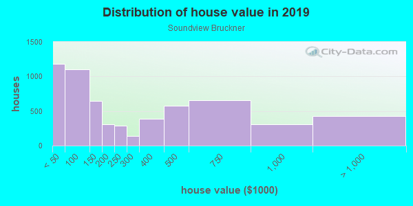 House/condo value distribution in Soundview Bruckner in Bronx, NY neighborhood, block, subdivision, or community