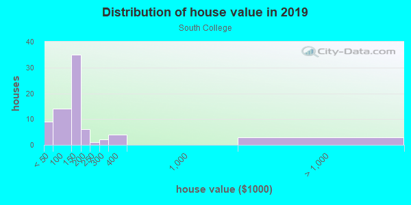 House/condo value distribution in South College in Winter Haven, FL neighborhood, block, subdivision, or community
