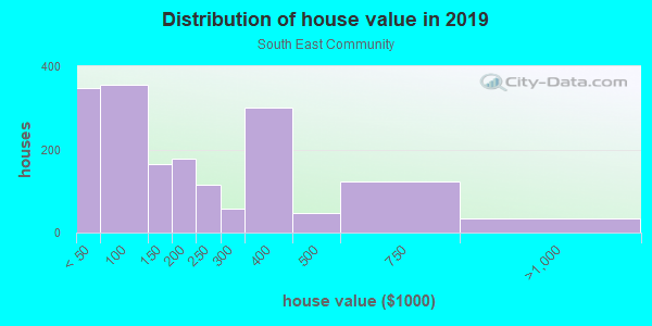 House/condo value distribution in South East Community in Grand Rapids, MI neighborhood, block, subdivision, or community