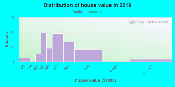 House/condo value distribution in South Jacksonville in Jacksonville, FL neighborhood, block, subdivision, or community