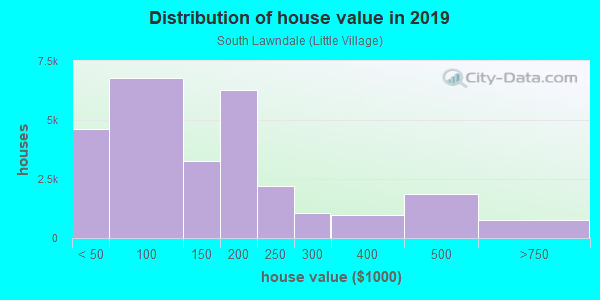 House/condo value distribution in South Lawndale in Chicago, IL neighborhood, block, subdivision, or community
