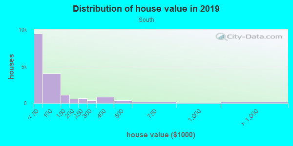 House/condo value distribution in South in Flint, MI neighborhood, block, subdivision, or community