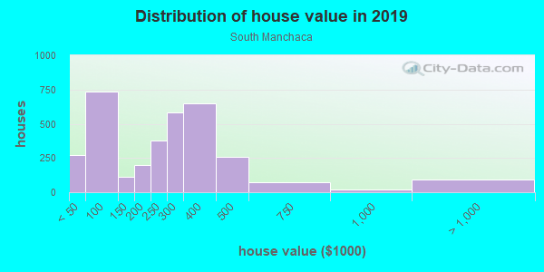 House/condo value distribution in South Manchaca in Austin, TX neighborhood, block, subdivision, or community