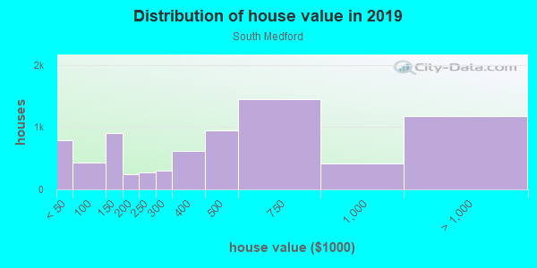 House/condo value distribution in South Medford in Medford, MA neighborhood, block, subdivision, or community