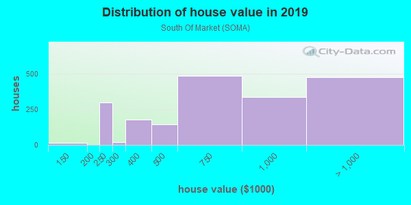 House/condo value distribution in South Of Market in San Francisco, CA neighborhood, block, subdivision, or community