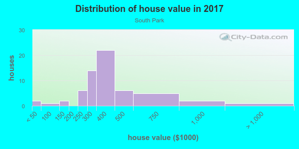 House/condo value distribution in South Park in Fontana, CA neighborhood, block, subdivision, or community
