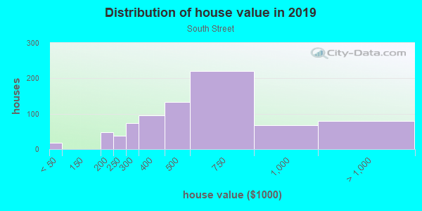 House/condo value distribution in South Street in Philadelphia, PA neighborhood, block, subdivision, or community
