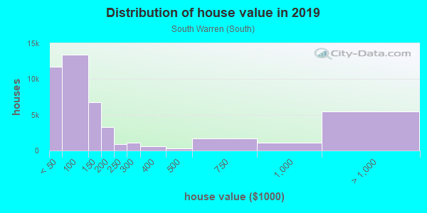 House/condo value distribution in South Warren in Center Line, MI neighborhood, block, subdivision, or community