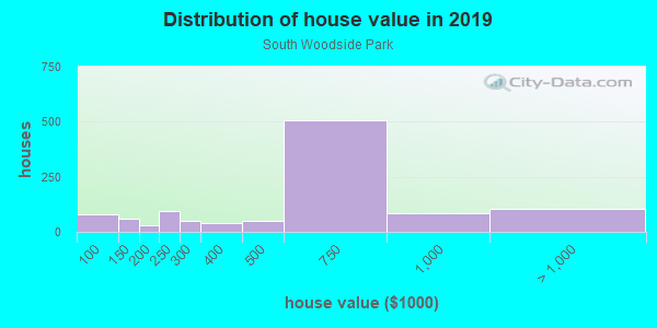 House/condo value distribution in South Woodside Park in Silver Spring, MD neighborhood, block, subdivision, or community
