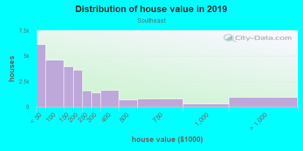 House/condo value distribution in Southeast in Springfield, MO neighborhood, block, subdivision, or community