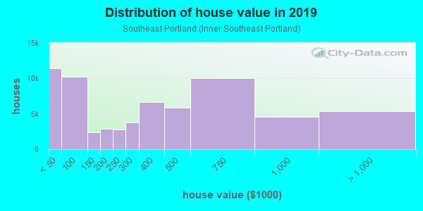 House/condo value distribution in Southeast Portland in Portland, OR neighborhood, block, subdivision, or community
