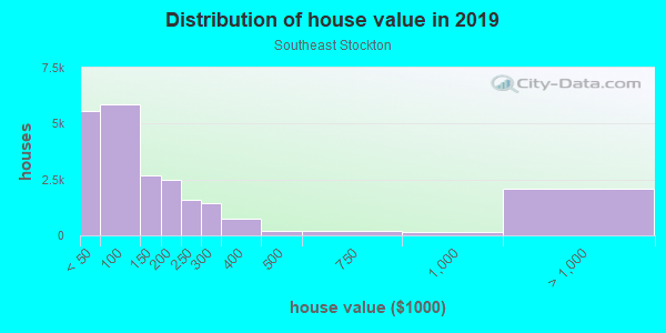 House/condo value distribution in Southeast Stockton in Stockton, CA neighborhood, block, subdivision, or community