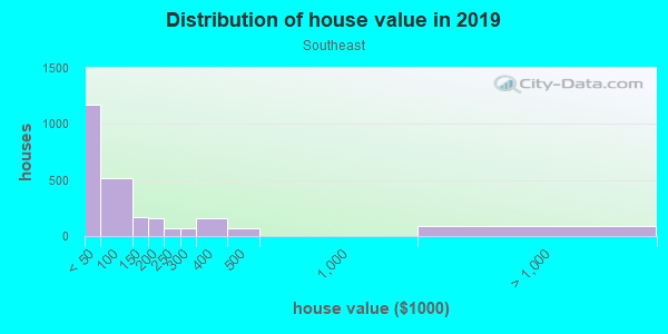 House/condo value distribution in Southeast in Arlington, TX neighborhood, block, subdivision, or community