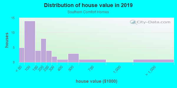 House/condo value distribution in Southern Comfort Homes in Tampa, FL neighborhood, block, subdivision, or community