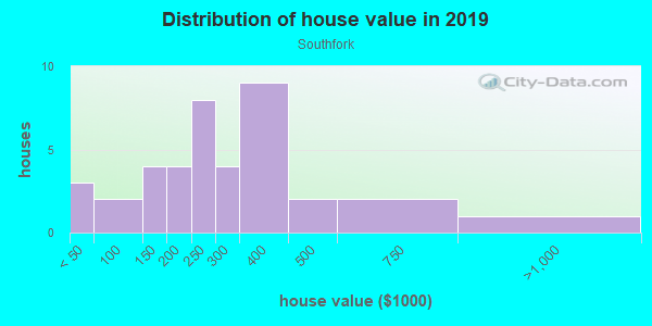 House/condo value distribution in Southfork in Woodstock, GA neighborhood, block, subdivision, or community
