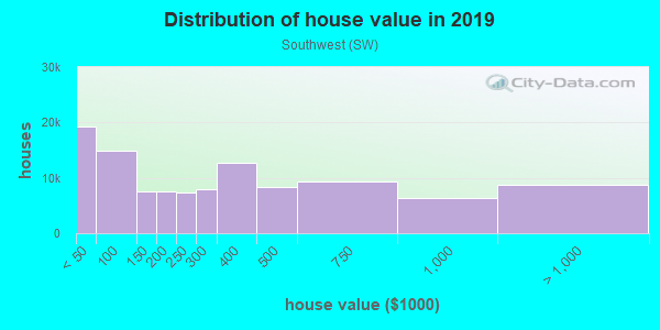 House/condo value distribution in Southwest in Denver, CO neighborhood, block, subdivision, or community