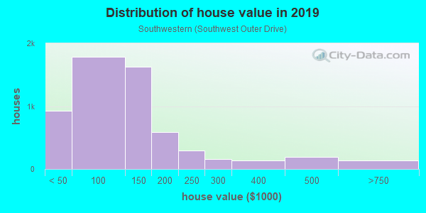 House/condo value distribution in Southwestern in Dearborn, MI neighborhood, block, subdivision, or community