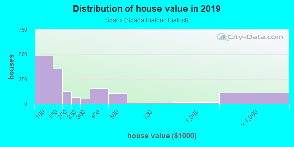 House/condo value distribution in Sparta in Ossining, NY neighborhood, block, subdivision, or community
