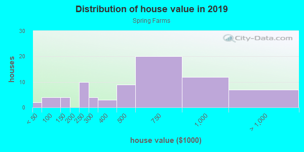 House/condo value distribution in Spring Farms in Carmel, IN neighborhood, block, subdivision, or community