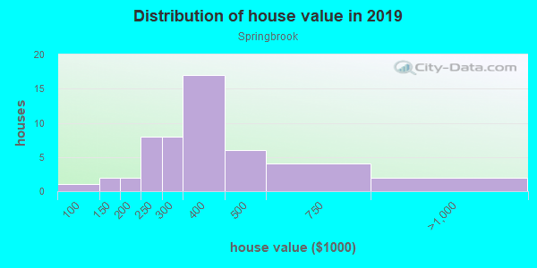 House/condo value distribution in Springbrook in Cary, NC neighborhood, block, subdivision, or community