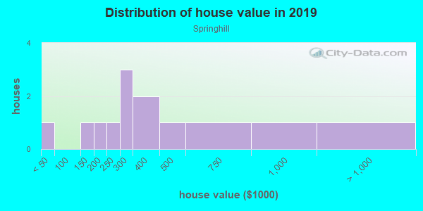 House/condo value distribution in Springhill in Durango, CO neighborhood, block, subdivision, or community