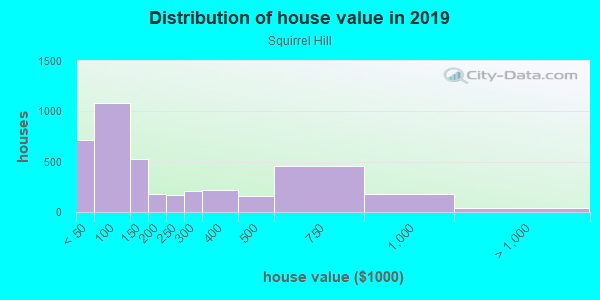 House/condo value distribution in Squirrel Hill in Philadelphia, PA neighborhood, block, subdivision, or community