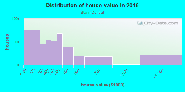 House/condo value distribution in Starin Central in Buffalo, NY neighborhood, block, subdivision, or community