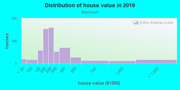 House/condo value distribution in Starmount in Charlotte, NC neighborhood, block, subdivision, or community