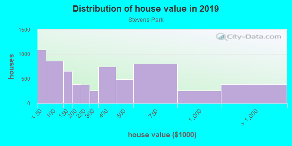 House/condo value distribution in Stevens Park in Dallas, TX neighborhood, block, subdivision, or community