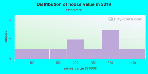 House/condo value distribution in Stonebrook in Vancouver, WA neighborhood, block, subdivision, or community