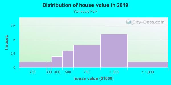House/condo value distribution in Stonegate Park in Davis, CA neighborhood, block, subdivision, or community